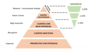 piramide de fidelizacion